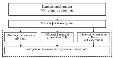 Схема органов виконавчои влади фото 400