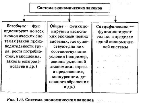 Экономические категории и законы контрольная работа 1689
